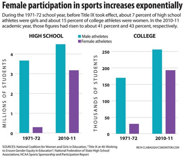 College sports title ix sexual harassment
